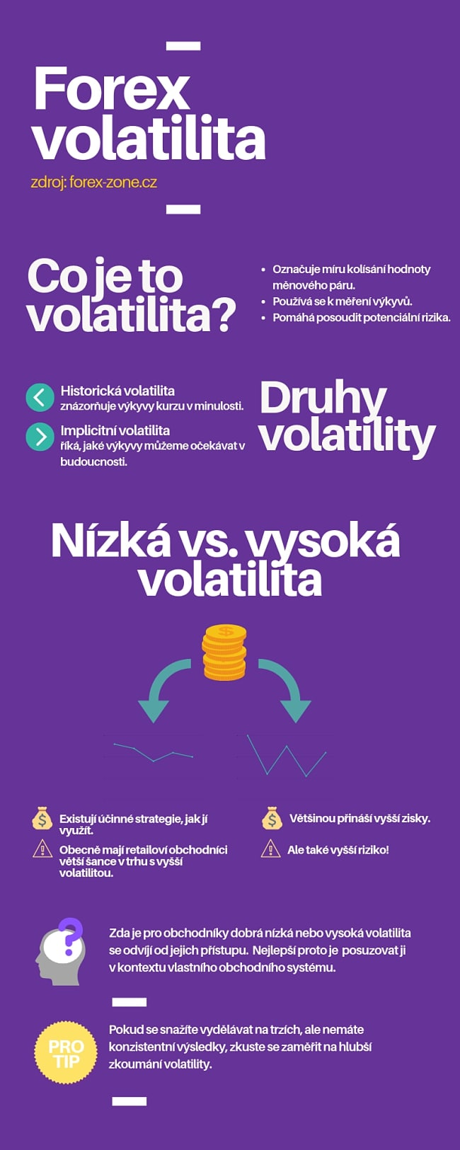 Co je to volatilita: Infografika